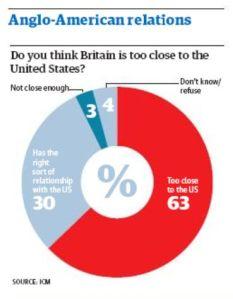 A survey said...