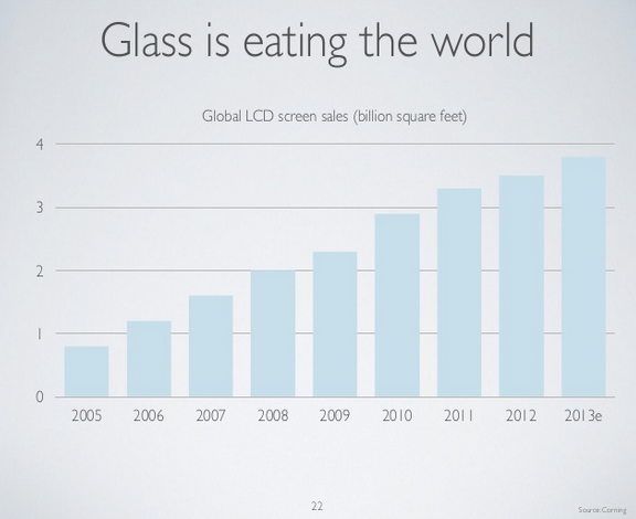 Glass is eating the world by Benedict Evans